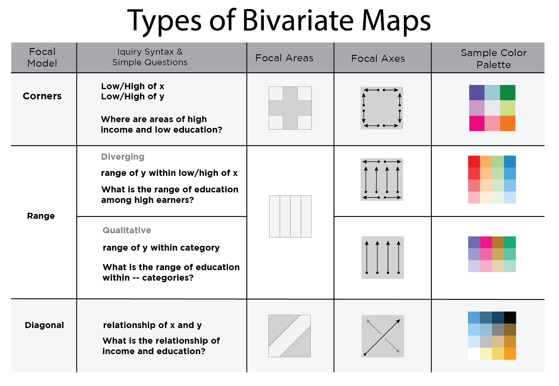Guide for bivariate Mapping